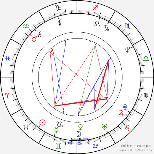 John Lunn день рождения гороскоп, John Lunn Натальная карта онлайн