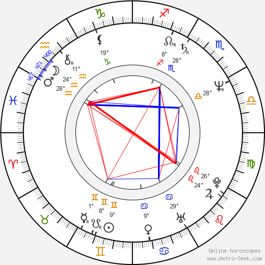 Kimmo Kahra birth chart, biography, wikipedia 2019, 2020