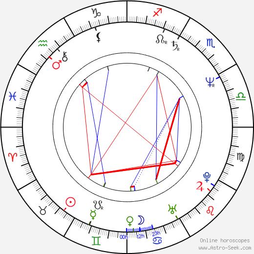 Kirk Thornton astro natal birth chart, Kirk Thornton horoscope, astrology