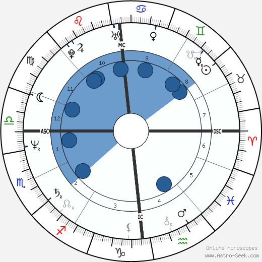 Kym Cassiman wikipedia, horoscope, astrology, instagram