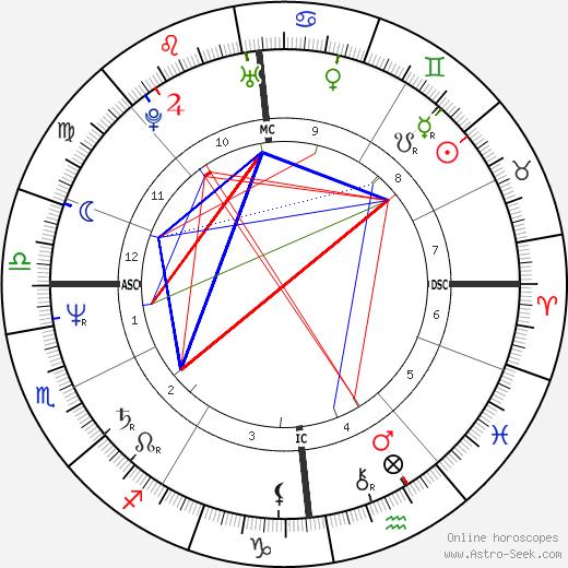 Kym Cassiman tema natale, oroscopo, Kym Cassiman oroscopi gratuiti, astrologia