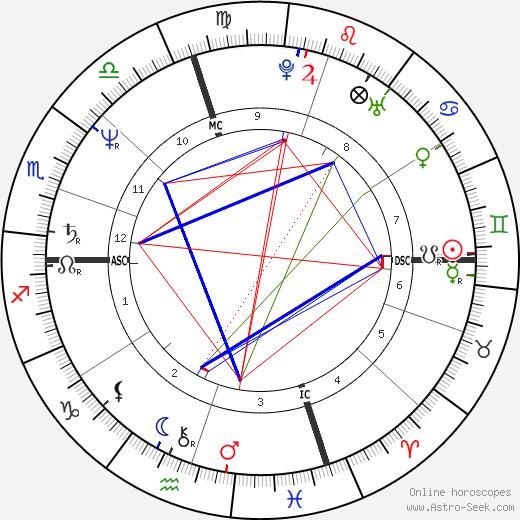Ла Тойя Джексон La Toya Jackson день рождения гороскоп, La Toya Jackson Натальная карта онлайн