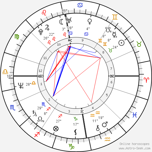 Leena Havukainen birth chart, biography, wikipedia 2019, 2020