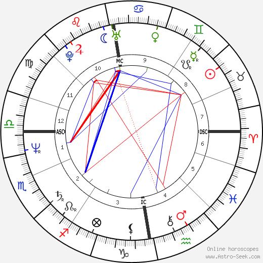 Leena Havukainen день рождения гороскоп, Leena Havukainen Натальная карта онлайн