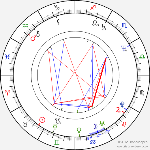 Leon White birth chart, Leon White astro natal horoscope, astrology