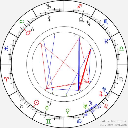 Marek Wysocki день рождения гороскоп, Marek Wysocki Натальная карта онлайн