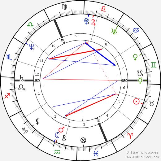 Marie-France Godard день рождения гороскоп, Marie-France Godard Натальная карта онлайн
