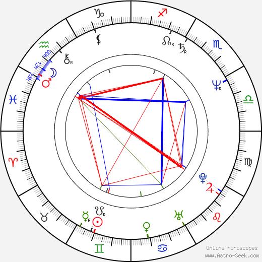 Marie Nedvědová birth chart, Marie Nedvědová astro natal horoscope, astrology