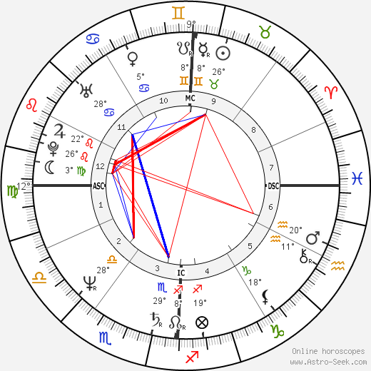 Mark Smith birth chart, biography, wikipedia 2019, 2020