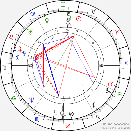 Mark Smith birth chart, Mark Smith astro natal horoscope, astrology