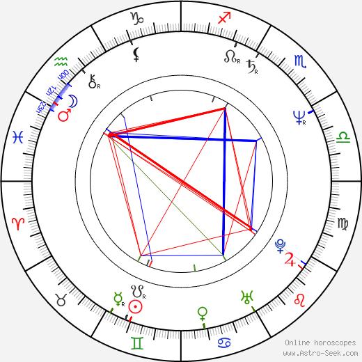 Marta Bayerová birth chart, Marta Bayerová astro natal horoscope, astrology
