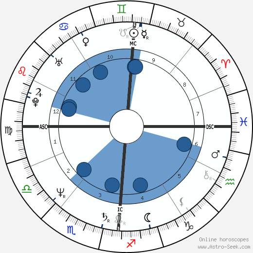 Mehdi El Glaoui wikipedia, horoscope, astrology, instagram
