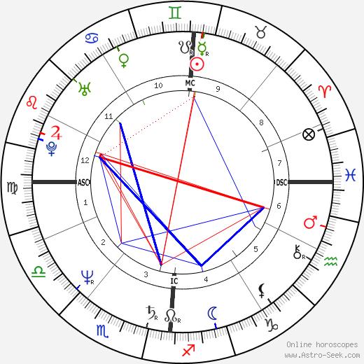 Mehdi El Glaoui birth chart, Mehdi El Glaoui astro natal horoscope, astrology