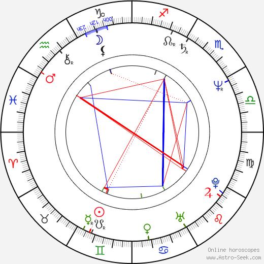 Milada Sukdoláková tema natale, oroscopo, Milada Sukdoláková oroscopi gratuiti, astrologia