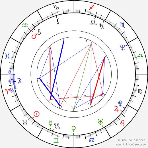 Miloslav Kučera день рождения гороскоп, Miloslav Kučera Натальная карта онлайн
