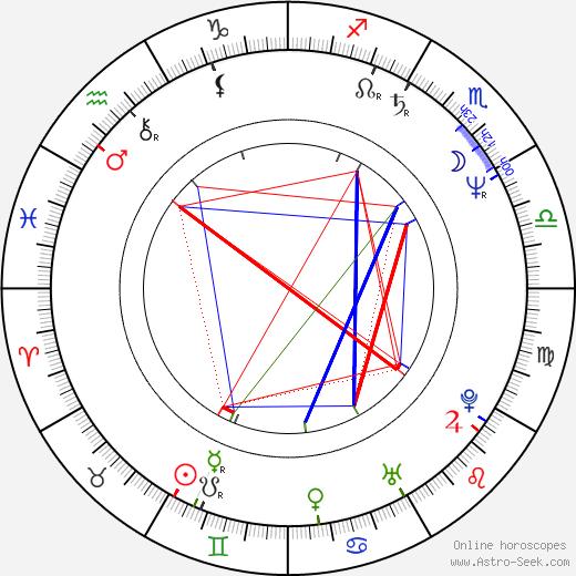 Natasha Shneider birth chart, Natasha Shneider astro natal horoscope, astrology