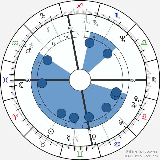 Phil Differ wikipedia, horoscope, astrology, instagram