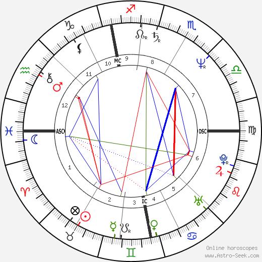 Phil Differ tema natale, oroscopo, Phil Differ oroscopi gratuiti, astrologia