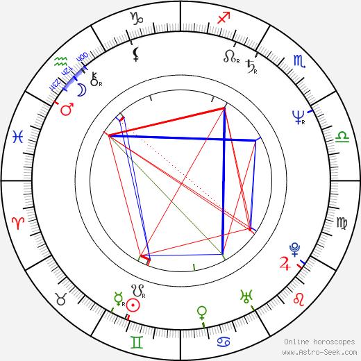 Robert F. Newmyer birth chart, Robert F. Newmyer astro natal horoscope, astrology