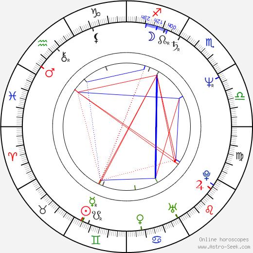 Stavros Arnaoutakis tema natale, oroscopo, Stavros Arnaoutakis oroscopi gratuiti, astrologia