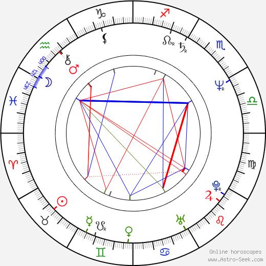 Стив Бэррон Steve Barron день рождения гороскоп, Steve Barron Натальная карта онлайн