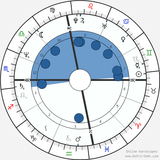 Steven Ford wikipedia, horoscope, astrology, instagram