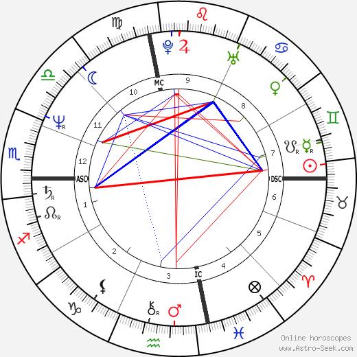 Steven Ford день рождения гороскоп, Steven Ford Натальная карта онлайн