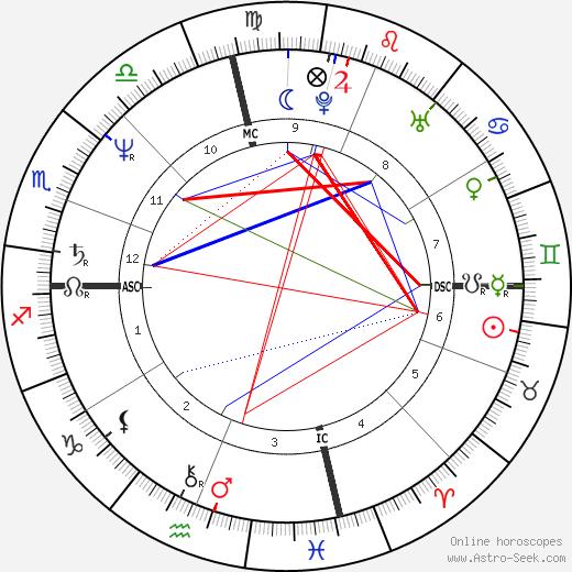 Шугар Рэй Леонард Sugar Ray Leonard день рождения гороскоп, Sugar Ray Leonard Натальная карта онлайн