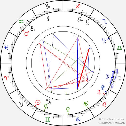 Tatjana Blacher birth chart, Tatjana Blacher astro natal horoscope, astrology