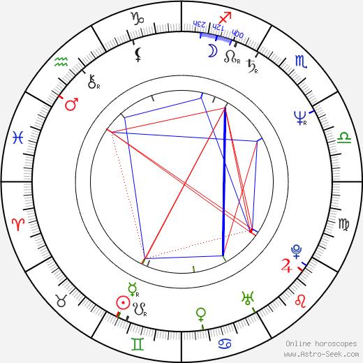 Tom Ohmer birth chart, Tom Ohmer astro natal horoscope, astrology