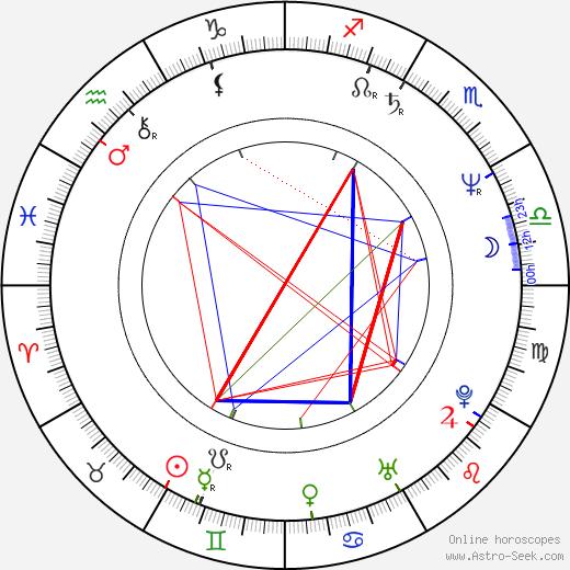 Томаш Шмид Tomáš Šmíd день рождения гороскоп, Tomáš Šmíd Натальная карта онлайн