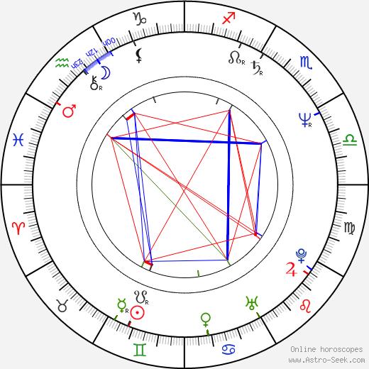 Tony Randel birth chart, Tony Randel astro natal horoscope, astrology