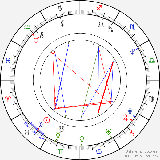 Vlasta Žehrová astro natal birth chart, Vlasta Žehrová horoscope, astrology