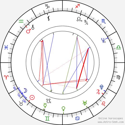 Wendy Crewson birth chart, Wendy Crewson astro natal horoscope, astrology