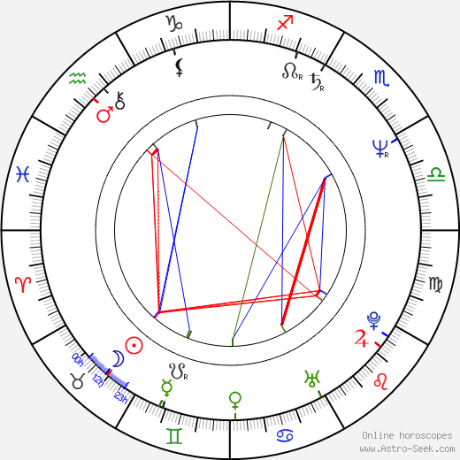 Yves Jacques birth chart, Yves Jacques astro natal horoscope, astrology