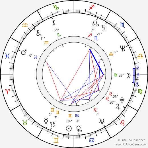 Bernie Shaw birth chart, biography, wikipedia 2019, 2020
