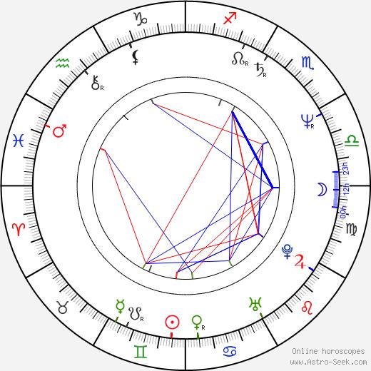 Bernie Shaw astro natal birth chart, Bernie Shaw horoscope, astrology