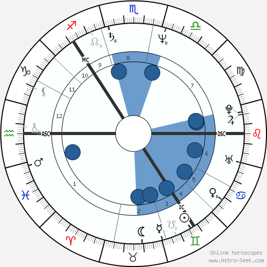 Björn Borg wikipedia, horoscope, astrology, instagram