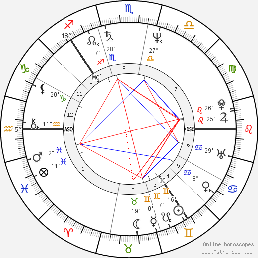 Björn Borg birth chart, biography, wikipedia 2019, 2020