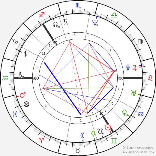 Björn Borg tema natale, oroscopo, Björn Borg oroscopi gratuiti, astrologia