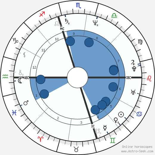 Chris Isaak horoscope, astrology, sign, zodiac, date of birth, instagram