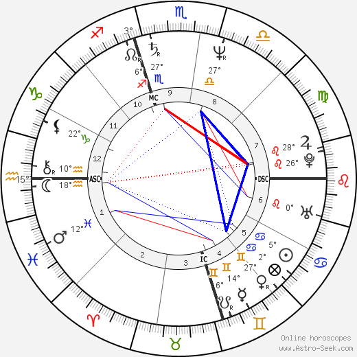 Chris Isaak birth chart, biography, wikipedia 2018, 2019