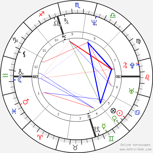 Chris Isaak astro natal birth chart, Chris Isaak horoscope, astrology