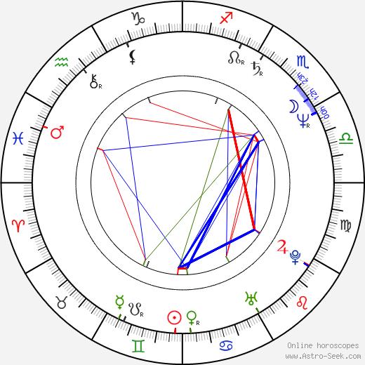 Cynthia Mort день рождения гороскоп, Cynthia Mort Натальная карта онлайн