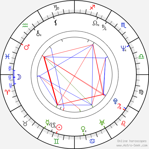 Danny Wilde birth chart, Danny Wilde astro natal horoscope, astrology