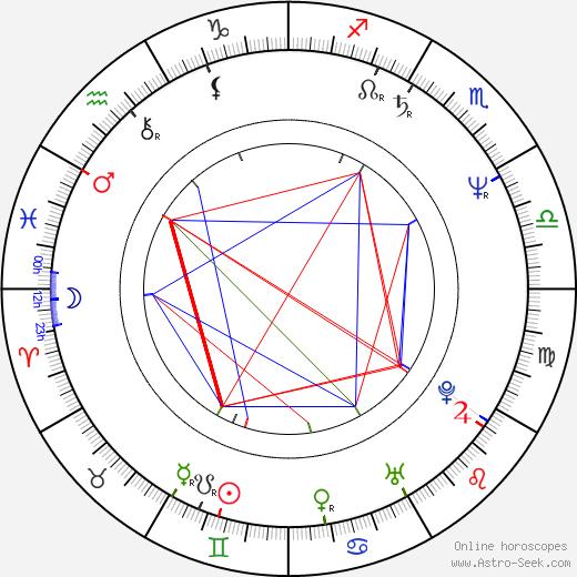 Danny Wilde birth chart, Danny Wilde astro natal horoscope, astrology
