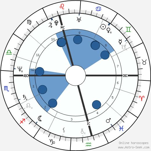Derek Forbes wikipedia, horoscope, astrology, instagram