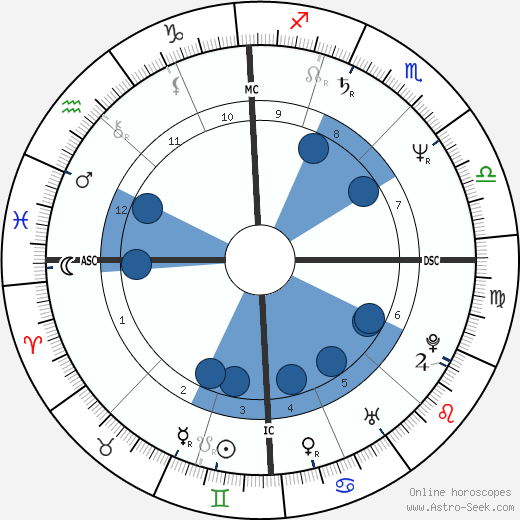 Elisabetta Gardini wikipedia, horoscope, astrology, instagram