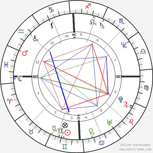 Elisabetta Gardini tema natale, oroscopo, Elisabetta Gardini oroscopi gratuiti, astrologia