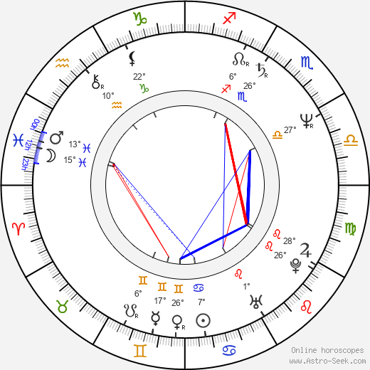 Ewa Biala birth chart, biography, wikipedia 2019, 2020